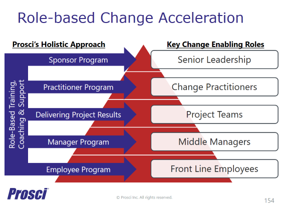 Why Prosci® Change Management